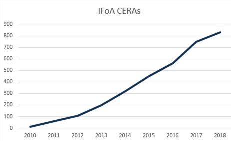 IFoA CERA growth