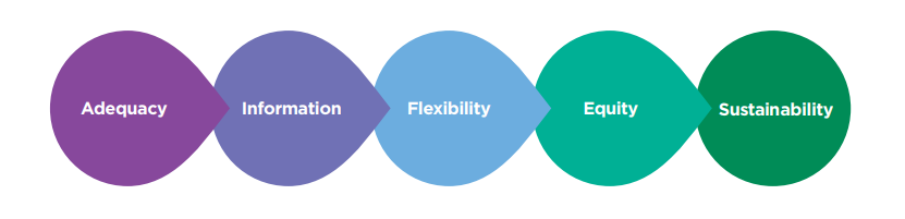 Five principles for mitigating longevity risk: adequacy; information; flexibility; equity; sustainability.