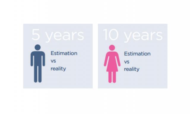 Longevity Risk for men and women